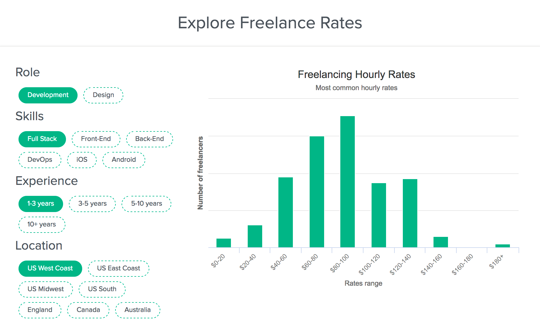 Freelance Developer Rates