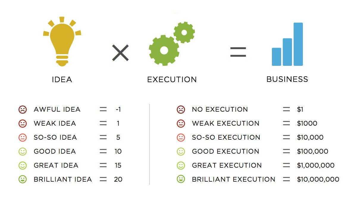 Mobile App Ideas and Execution multiplies your business
