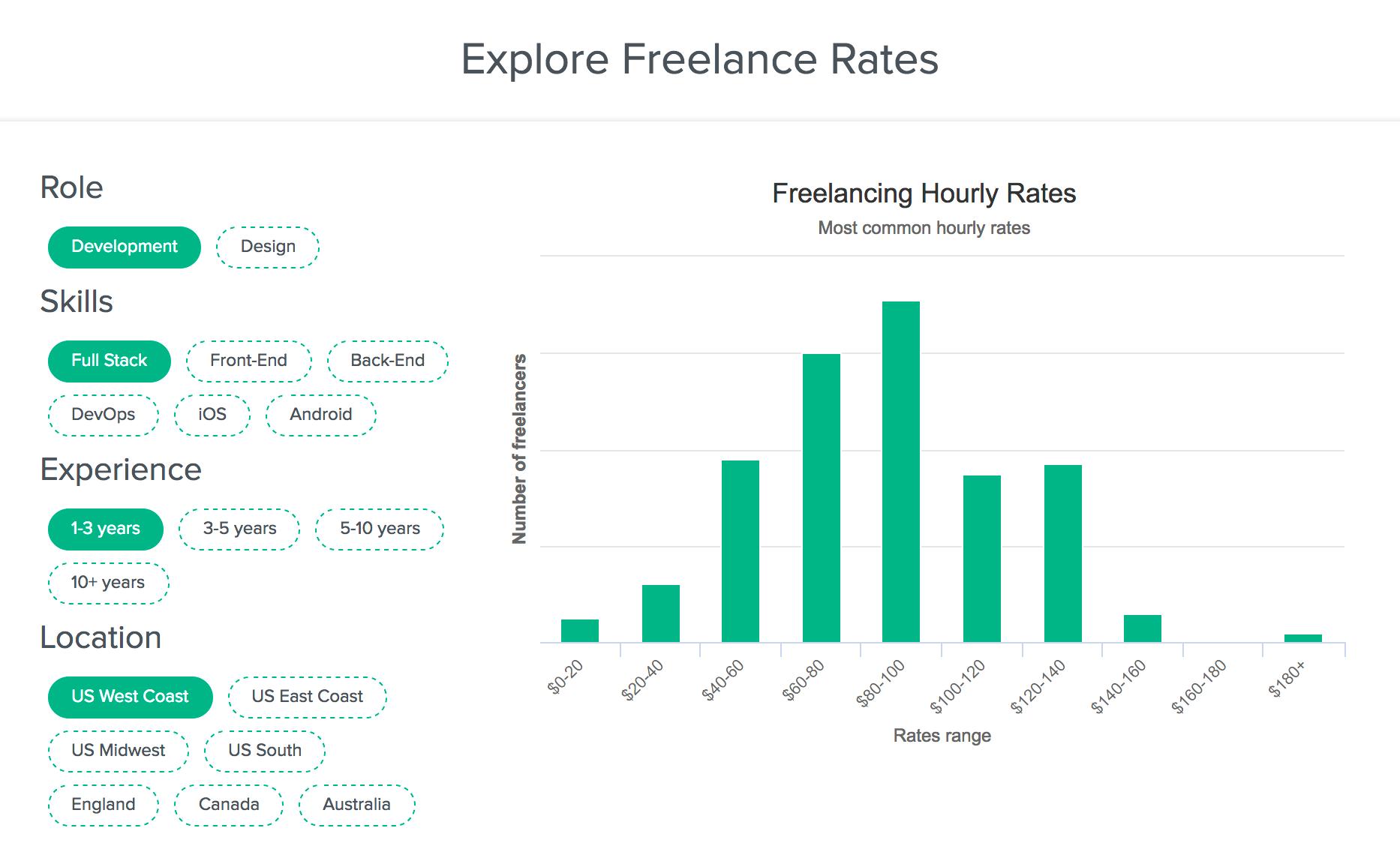 Freelance Developer Rates