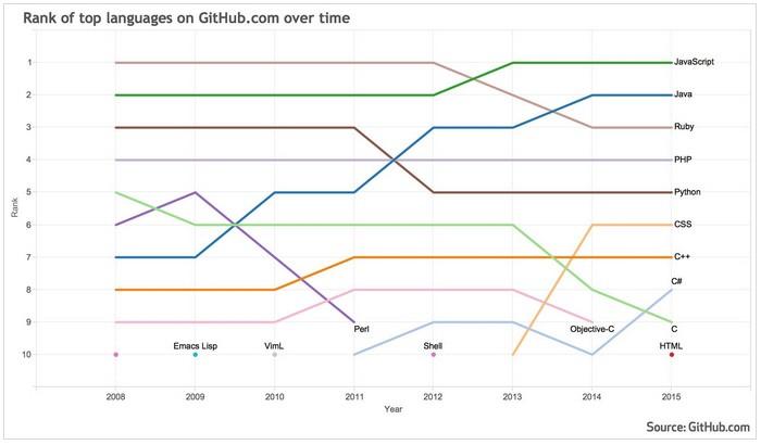 Python speed