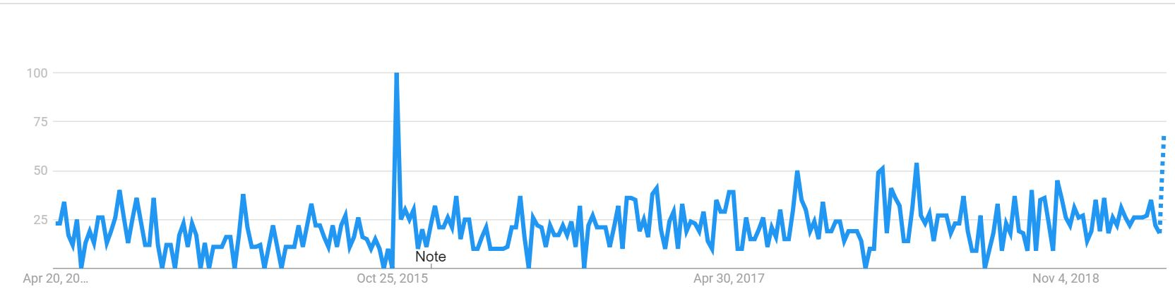 Google Trends static website generator
