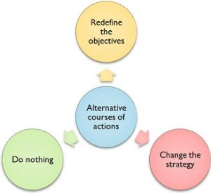 alternative-courses-of-action