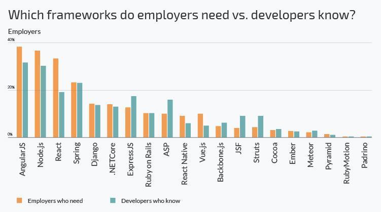 frameworks need