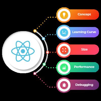 Why should you hire React JS Developer   Latitude Technolabs