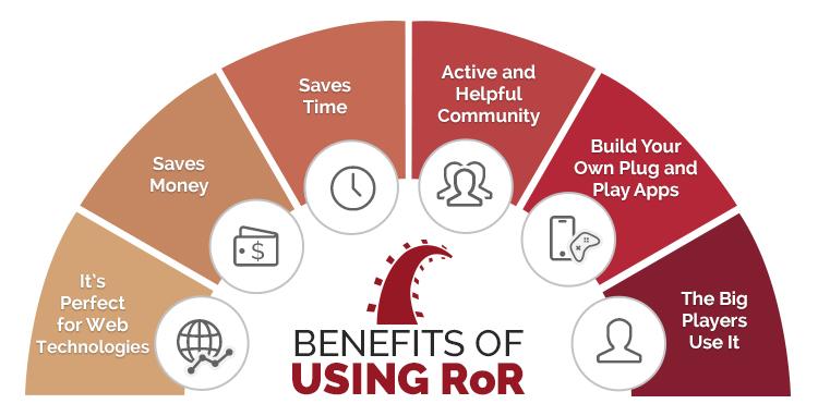 benefits of RubyonRails