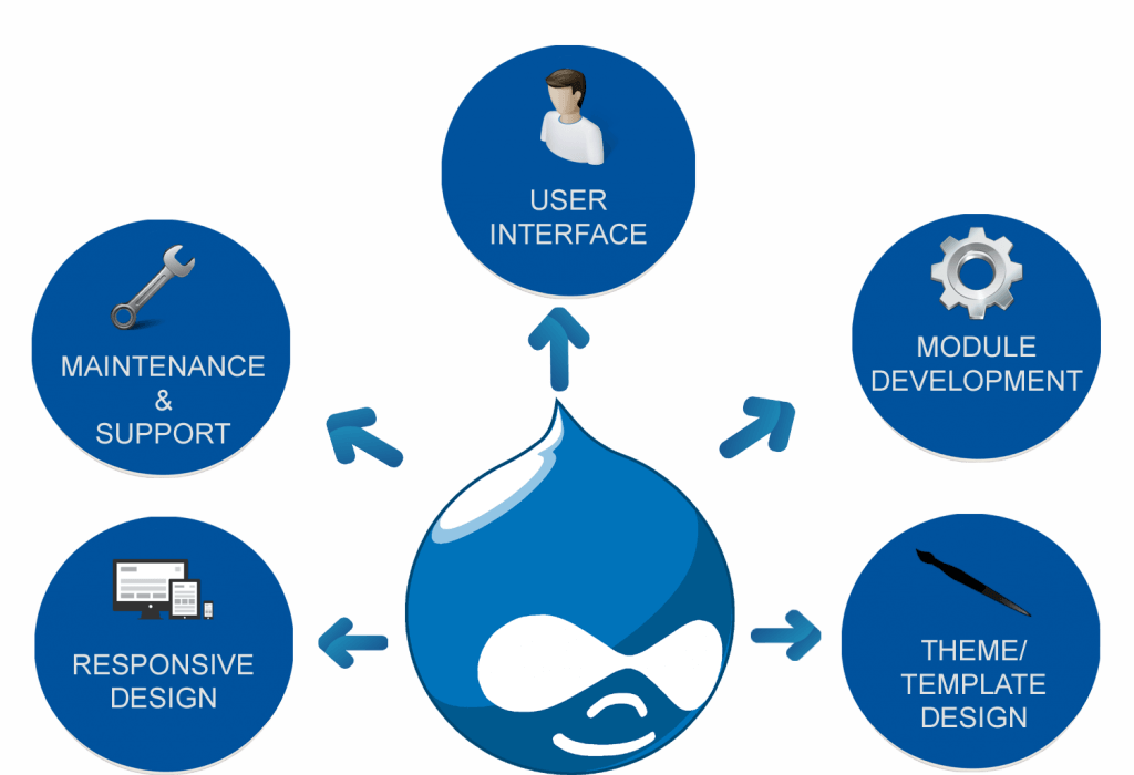 benefits of Drupal