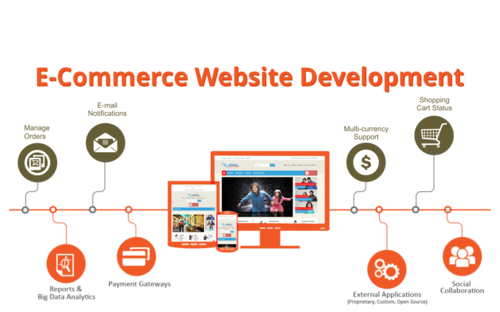 benefits of ecommerce