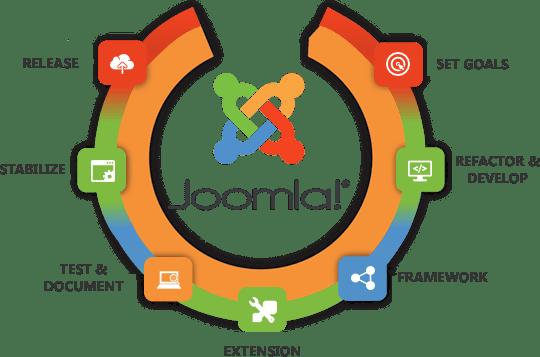 benefits of Joomla